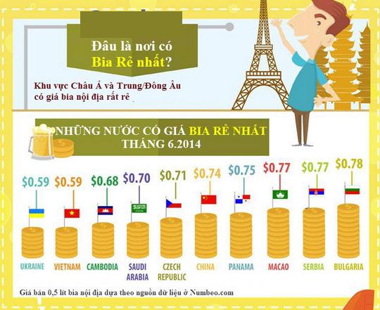 Người Việt uống bia nhất bảng, năng suất và thu nhập cuối bảng